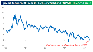 Stock Dividends Offer More Yield Than 30 Year Treasury Bond