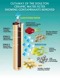 activated charcoal water filter ceramic water filters what to know before you buy waterfilters net