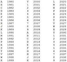 Ktm Vin Chart Dirt Bike Serial Number Decoder Applicationswindow42s Diary