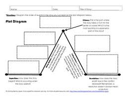 Parts Of A Plot Diagram Plot Diagram Story Elements Activity Plot Diagram Story