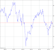 Xom Chart Exxon Mobil Stock Chart Xom