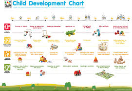 developmental milestones chart child development chart plantoys bg