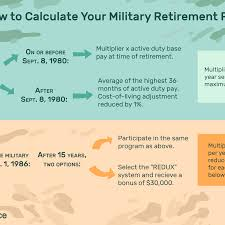 Dfas 2019 Pay Chart Understand The Military Retirement Pay System