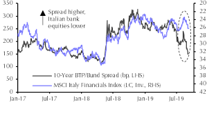 Implications Of The M5s Pd Coalition For Italian Assets
