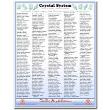 Crystal System Reference Chart Healing Crystals
