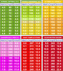 chart of normal blood sugar levels for s