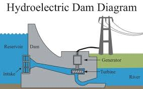 hydroelectric generator diagram. Home Hydroelectric Generator Diagram