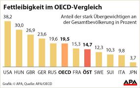 Übergewicht österreich statistik