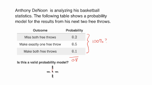 Probability Chart Examples Valid Discrete Probability Distribution Examples Video