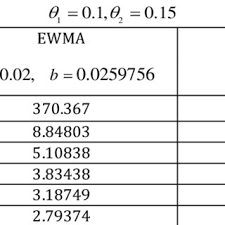 Pdf Explicit Formula Of Arl For Sma Q L With Exponential