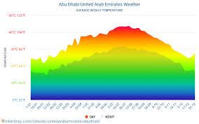 Abu Dhabi Weather In January In Abu Dhabi United Arab