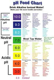 Acid Alkaline Water Chart Alkaline Acidic Charts Ph Food Chart Alkaline Foods