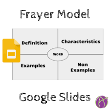 Frayer Map Template Google Slides Frayer Model Teacher Tech