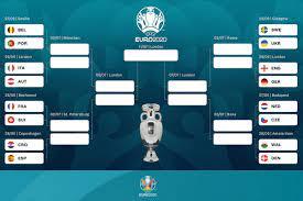 ยูโร 2020 รอบ 16 ทีม อังกฤษ ชน เยอรมัน เบลเยี่ยม ดวล โปรตุเกส