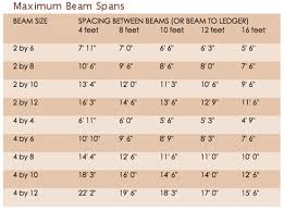 Wood I Beam Load Chart 15 Images Of Engineered Wood Beam Span Chart Wood Beam