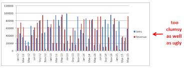 Let S Make A Bar Chart Scroll Bar Chart Excel Xl