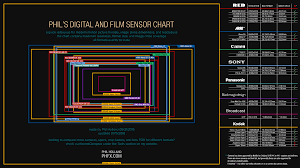 Image Sensor Size Comparison Chart Redshark News New Sensor Chart Shows All Major Cinema
