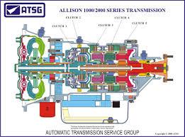 atsg allison 1000 2000 color cutaway poster Allison 2000 Parts Diagram allison 1000 2000 color cutaway poster allison 2000 parts list