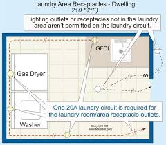 branch circuit requirements and the nec part 1 a 20a laundry room receptacle circuit can supply more than one receptacle in the laundry room but there are restrictions as outlined in 210 52 f