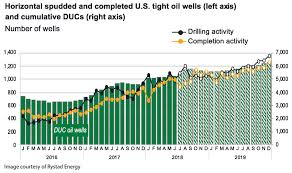 North America Rig Count Chart Recovery Holds Steady Across North America Drilling Contractor