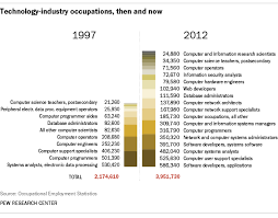 How U S Tech Sector Jobs Have Grown Changed In 15 Years