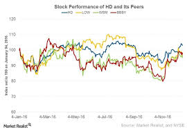 Small Picture How Much Upside Is Left in Home Depot Stock Market Realist
