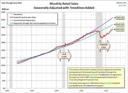 Monthly Retail Sales Chart