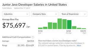 a junior java developer salary in united states glassdoor