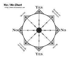 Yes No Dowsing Chart Mirrorwaters Chart Crystal