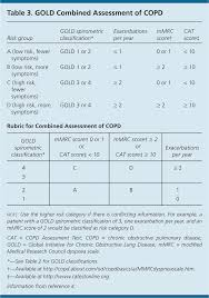 Asthma And Copd Medications Chart Chronic Obstructive Pulmonary Disease Diagnosis And