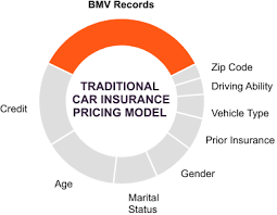 Car Insurance Comparison Root Vs Other Companies