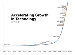 Exponential Growth Chart Accel Growth Chart Icons Of Infrastructure