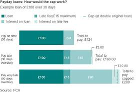 Payday Loan Charges Cap Takes Effect Bbc News