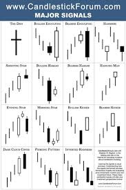 Encyclopedia Of Chart Patterns Enchanting Candlestick Charts Pdf