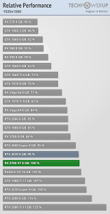 Amd Gpu Chart Amd Radeon Rx 5700 Xt Review Techpowerup