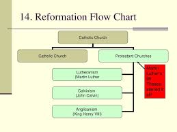 Change In The Catholic Church Ppt Download