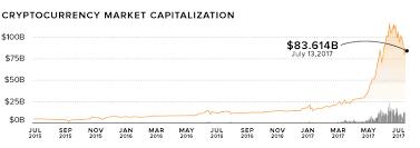 Quiconque dressant un bilan du parcours du bitcoin, se rend rapidement compte que la valeur de la cryptomonnaie a atteint des records qui étaient proprement inimaginables à sa. Bitcoin Price In Dollars Graph Bitcoin Startup Company Bitcoin Price