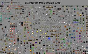 minecraft production web guide  a complete guide to minecraft