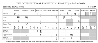 Distinctive Features Chart Communication Disorders Glossary With An Emphasis On