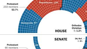 House Senate Congress Chart 5 Facts About The Religious Makeup Of Congress Pew
