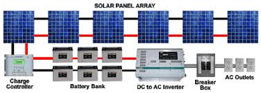 solar system wiring diagram wiring diagrams outback grid tie inverter wiring diagram copx info