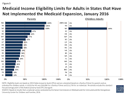 Medicaid And Chip Eligibility Enrollment Renewal And Cost