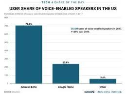Amazon Echo Vs Google Home Sales Estimates Chart