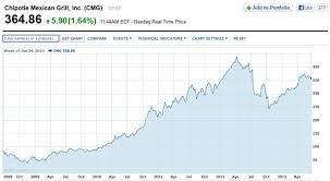Chipotle Stock Should Be North Of 400 Analyst