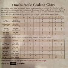Ribeye Broil Time Chart 21 Precise Omaha Steak Cooking Chart
