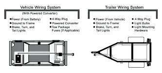trailer wiring harness diagram in addition to wiring wiring 2005 chevy silverado trailer wiring harness diagram trailer wiring harness diagram in addition to wiring wiring diagram of trailer wiring harness diagram 4