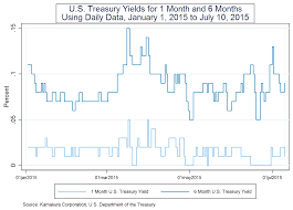 Donald R Van Deventers Blog The 3 Month T Bill Rate