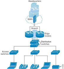 basic small branch network system assurance guide basic small cisco platforms and versions evaluated