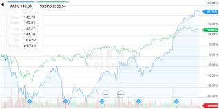 A Bearish Warning For Apple - Apple Inc. (NASDAQ:AAPL) | Seeking Alpha