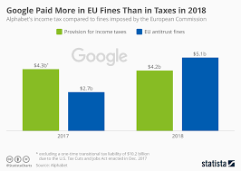 Chart Google Paid More In Eu Fines Than In Taxes In 2018